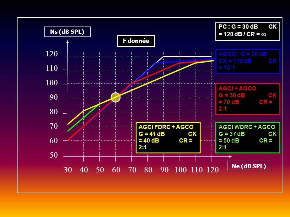 Aspects temporels : le temps dattaque Ta 50 70 30 50 Ta dB SPL tt SIGNAL A LENTREE DE LAIDE AUDITIVE SIGNAL A LA SORTIE DE LAIDE AUDITIVE G = 20 dB TK = 40 dB F = 1600 Hz
