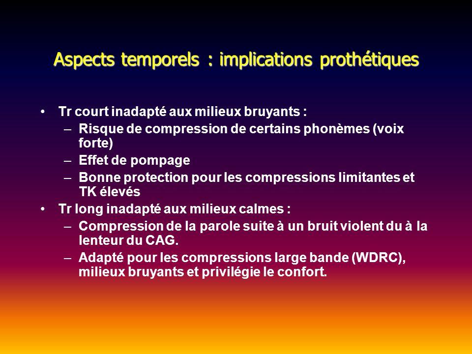 Aspects temporels : implications prothétiques Tr court inadapté aux milieux bruyants : –Risque de compression de certains phonèmes (voix forte) –Effet