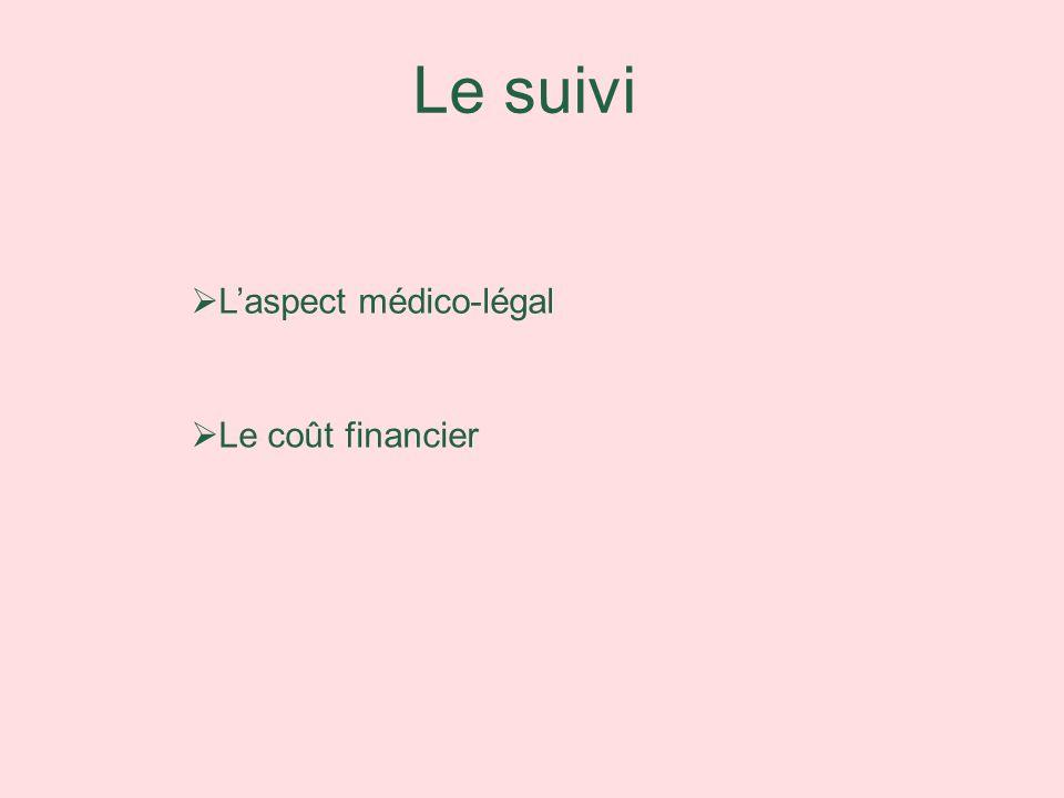 Le suivi Laspect médico-légal Le coût financier