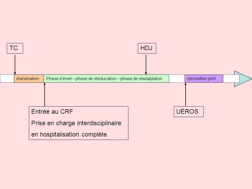 TCHDJ UÉROSEntrée au CRF Prise en charge interdisciplinaire en hospitalisation complète réanimationPhase déveil – phase de rééducation – phase de réad