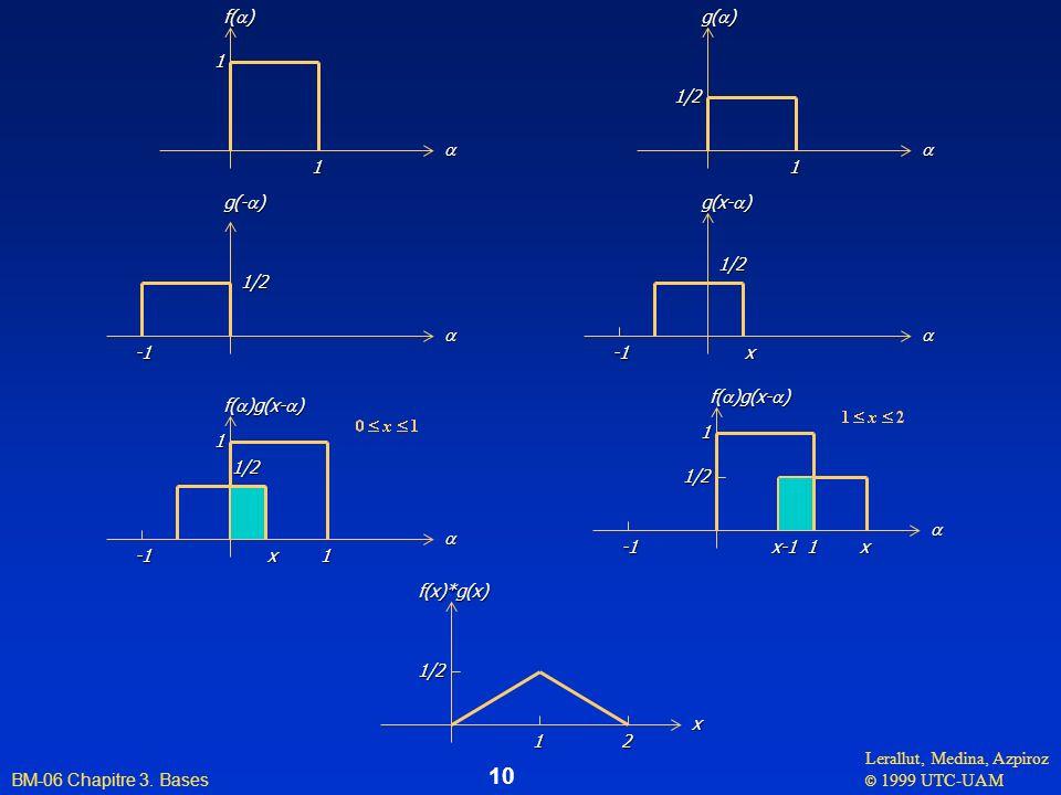 Lerallut, Medina, Azpiroz © 1999 UTC-UAM BM-06 Chapitre 3. Bases 10 f( ) 1 1 g( ) 1 1/2 g(- ) 1/2 g(x- ) 1/2 x f( )g(x- ) 1/2 x 1 1x-1 xf(x)*g(x)1 1/2