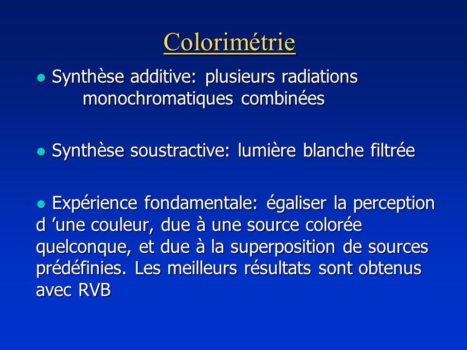 Colorimétrie l Synthèse additive: plusieurs radiations monochromatiques combinées l Synthèse soustractive: lumière blanche filtrée l Expérience fondam