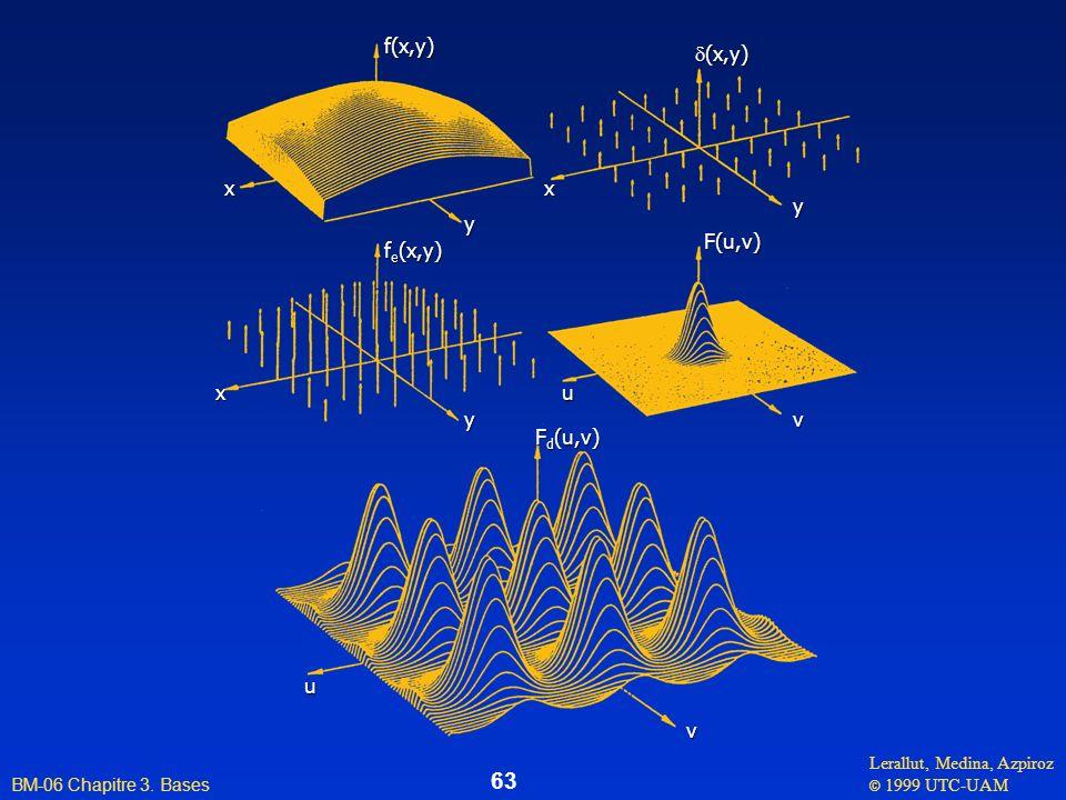 Lerallut, Medina, Azpiroz © 1999 UTC-UAM BM-06 Chapitre 3. Bases 63f(x,y) f e (x,y) (x,y) (x,y) F(u,v) F d (u,v) u u v v y y y xx x