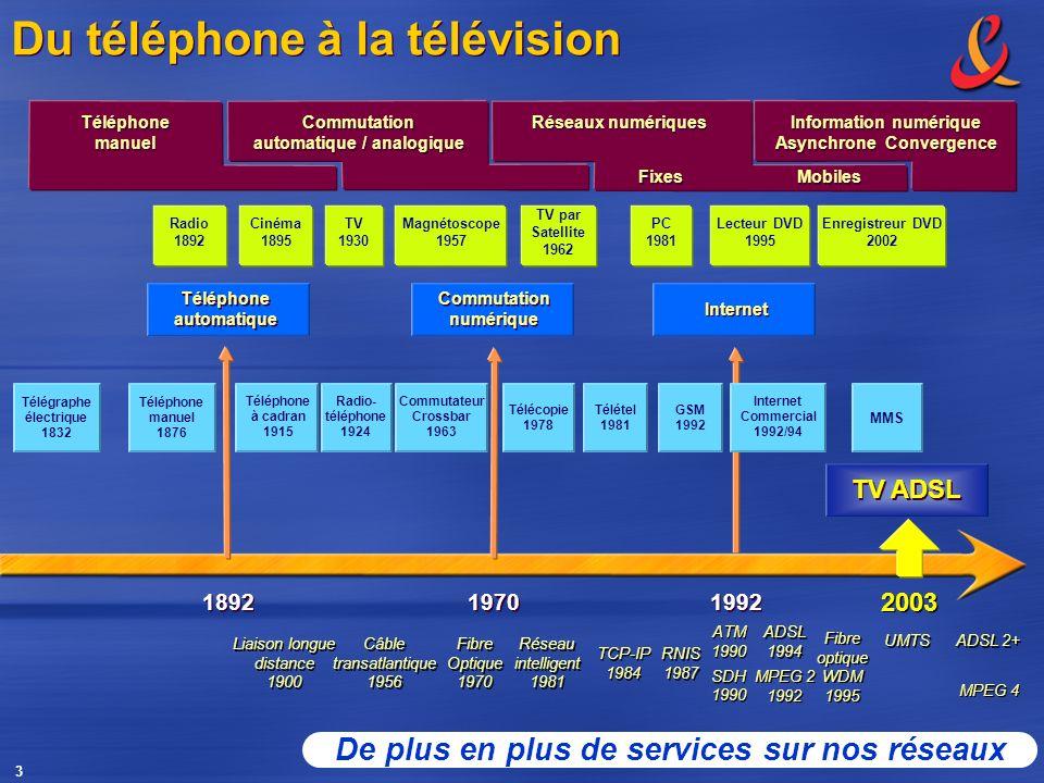 3 1992 1970 1892 Télégraphe électrique 1832 Télécopie 1978 Télétel 1981 2003 MMS Radio- téléphone 1924 Fibre Optique 1970 Fibre Optique 1970 ATM 1990