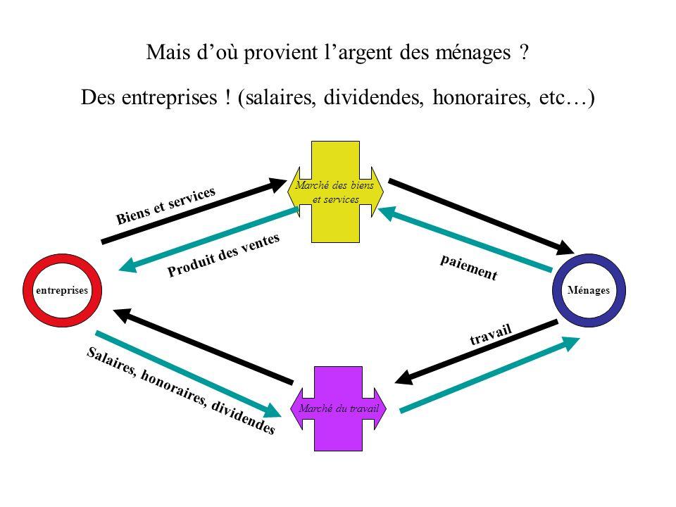 consommationproduction Biens et services ENTREPRISES MÉNAGES paiement Producteurs et consommateurs réalisent leurs échanges sur le marché MARCHÉ