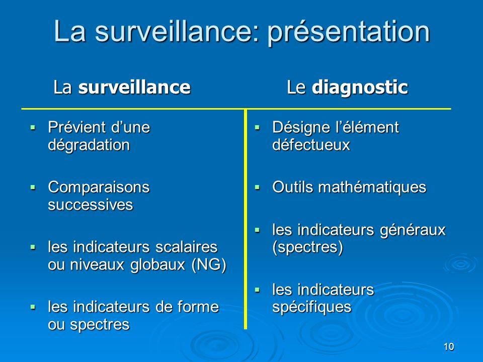10 La surveillance: présentation Prévient dune dégradation Prévient dune dégradation Comparaisons successives Comparaisons successives les indicateurs