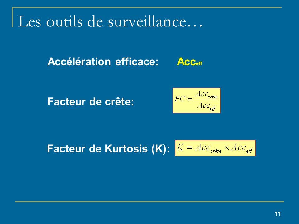 11 Les outils de surveillance… Facteur de crête: Accélération efficace: Acc eff Facteur de Kurtosis (K):