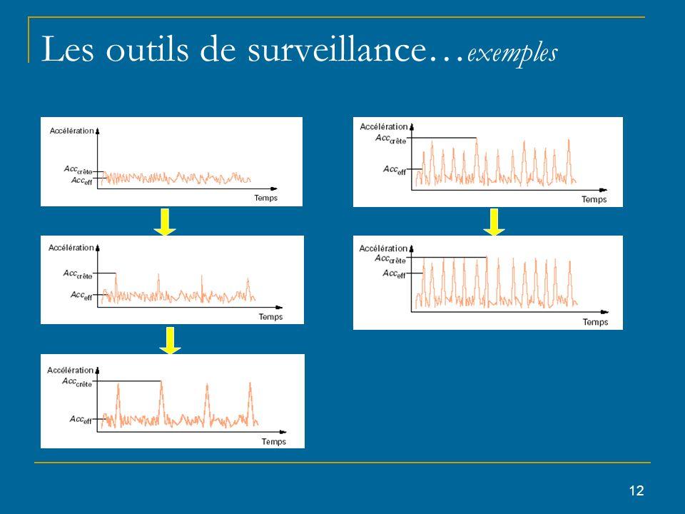 12 Les outils de surveillance… exemples