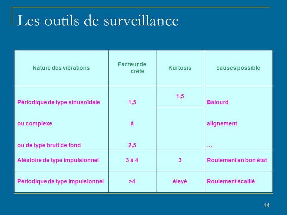 14 Les outils de surveillance Nature des vibrations Facteur de crête Kurtosiscauses possible Périodique de type sinusoïdale1,5 Balourd ou complexeà al