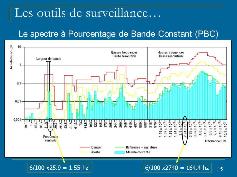 15 Les outils de surveillance… Le spectre à Pourcentage de Bande Constant (PBC) 6/100 x25.9 = 1.55 hz6/100 x2740 = 164.4 hz