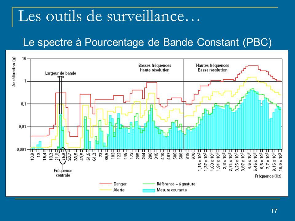 17 Les outils de surveillance… Le spectre à Pourcentage de Bande Constant (PBC)