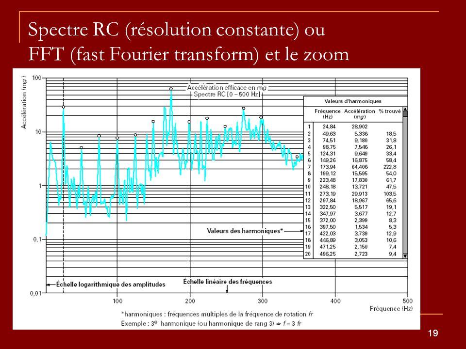 19 Spectre RC (résolution constante) ou FFT (fast Fourier transform) et le zoom sa résolution est généralement de 400 lignes les spectres BF [0-50 Hz]