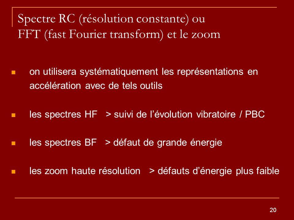 20 Spectre RC (résolution constante) ou FFT (fast Fourier transform) et le zoom on utilisera systématiquement les représentations en accélération avec