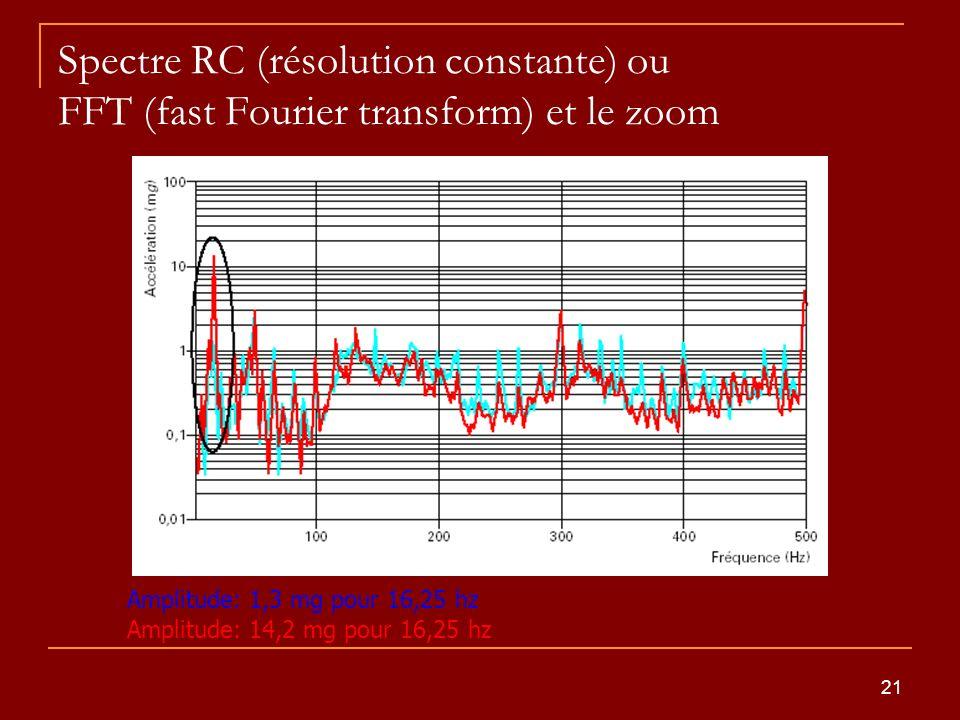 21 Spectre RC (résolution constante) ou FFT (fast Fourier transform) et le zoom Amplitude: 1,3 mg pour 16,25 hz Amplitude: 14,2 mg pour 16,25 hz
