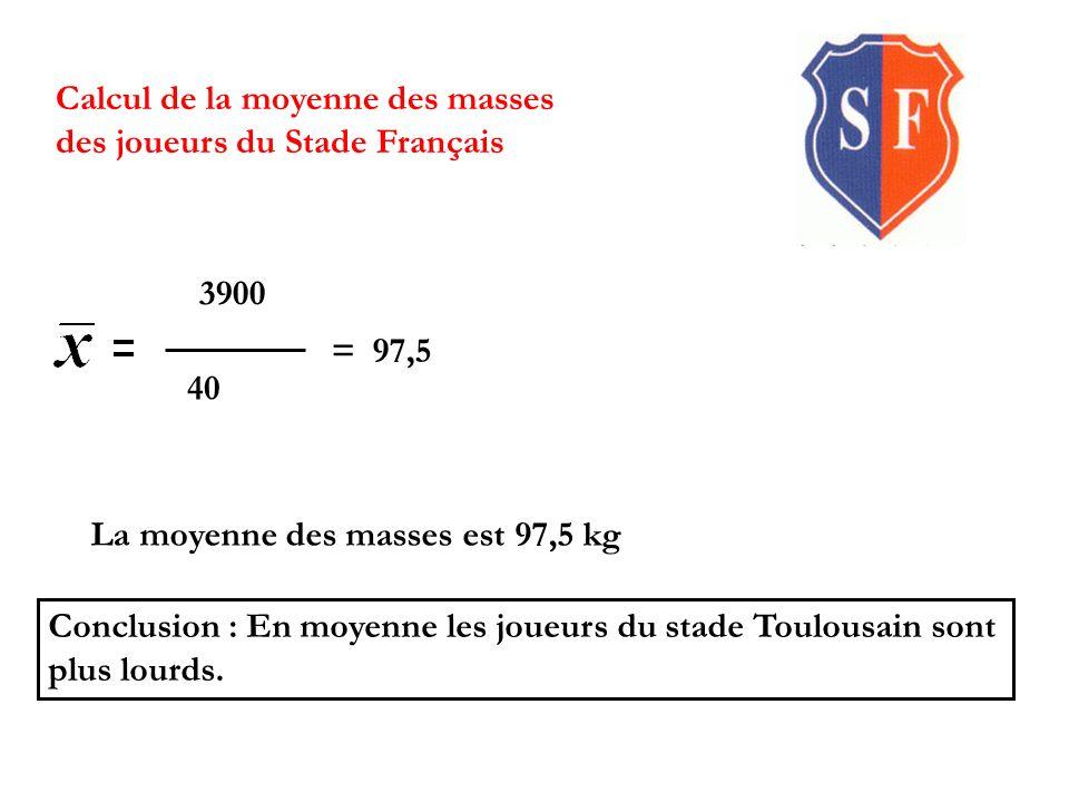 Calcul de la moyenne des masses des joueurs du Stade Toulousain 3980 40 = 99,5 La moyenne des masses est 99,5 kg