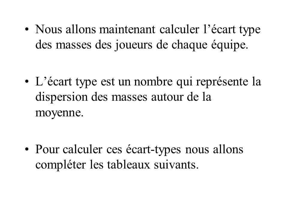 Calcul de la moyenne des masses des joueurs du Stade Français 3900 40 = 97,5 La moyenne des masses est 97,5 kg Conclusion : En moyenne les joueurs du