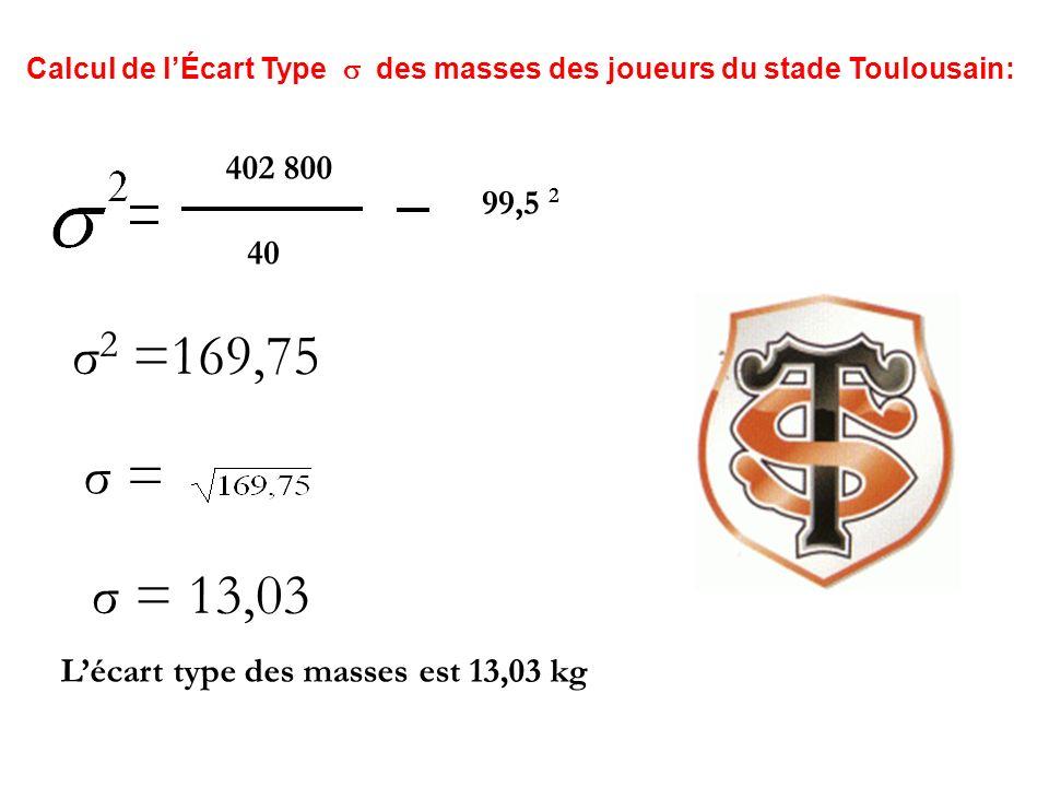 Calcul de lÉcart Type : Sigma