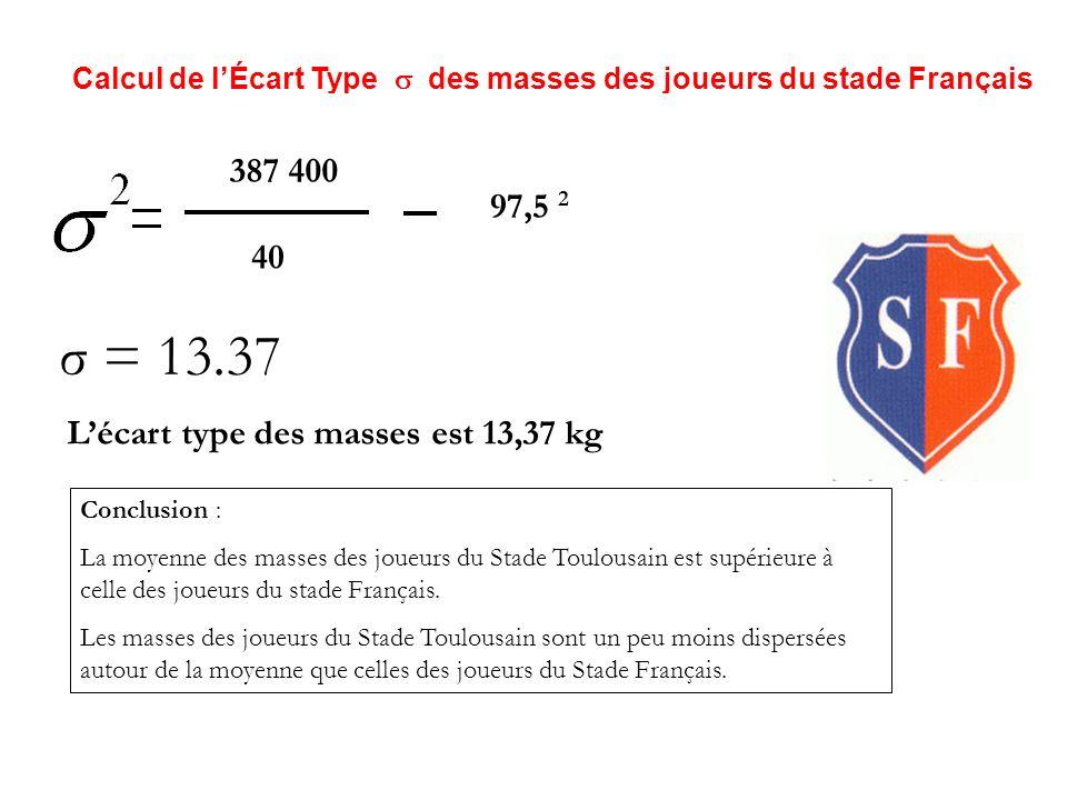 Calcul de lÉcart Type des masses des joueurs du stade Toulousain: 402 800 40 99,5 2 σ 2 =169,75 σ = σ = 13,03 Lécart type des masses est 13,03 kg