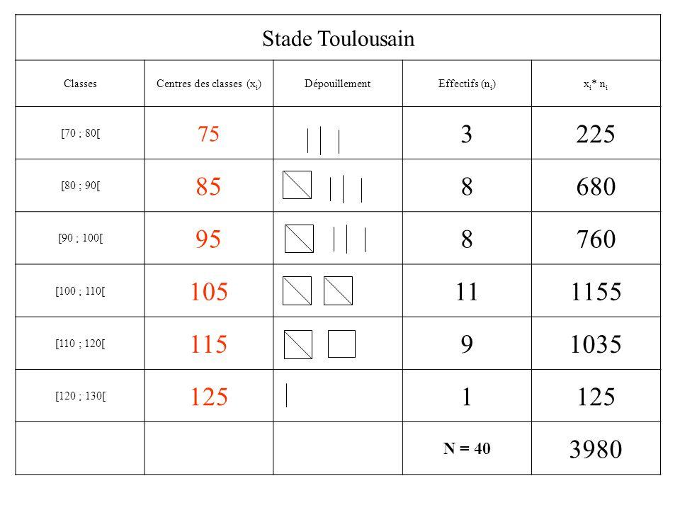 Stade Toulousain ClassesCentres des classes (x i )DépouillementEffectifs (n i )x i * n i [70 ; 80[ [80 ; 90[ [90 ; 100[ [100 ; 110[ [110 ; 120[ [120 ;