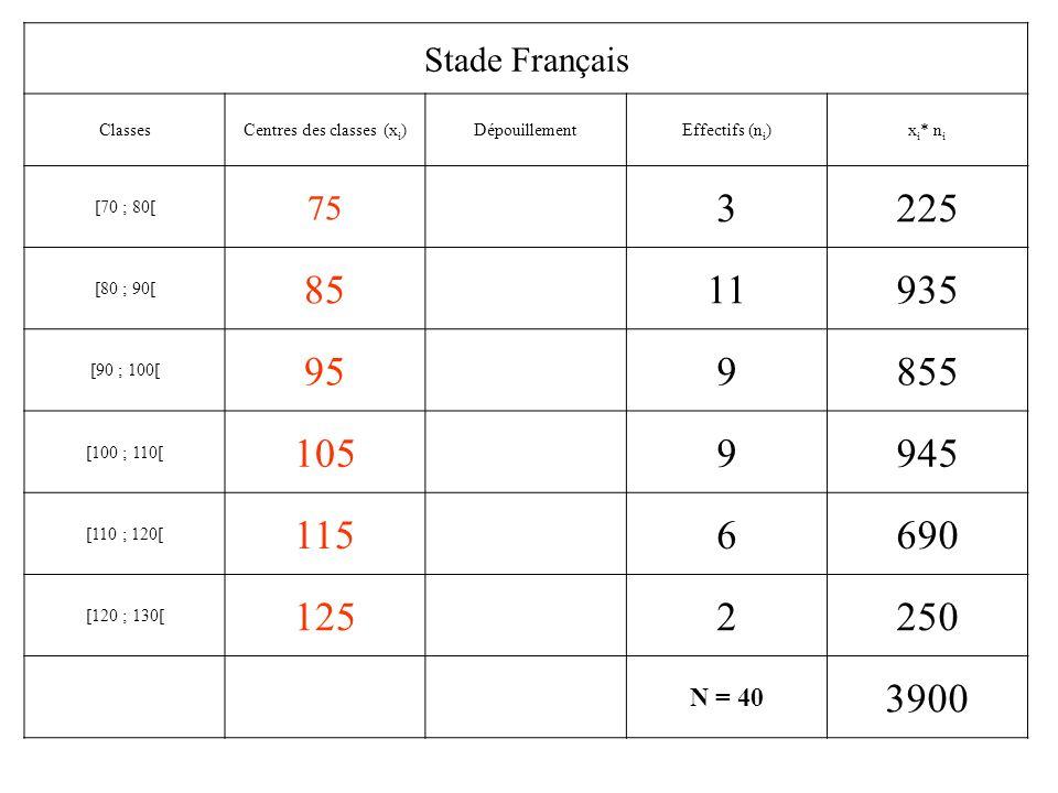 Stade Toulousain ClassesCentres des classes (x i )DépouillementEffectifs (n i )x i * n i [70 ; 80[ 75 3225 [80 ; 90[ 858680 [90 ; 100[ 958760 [100 ; 1