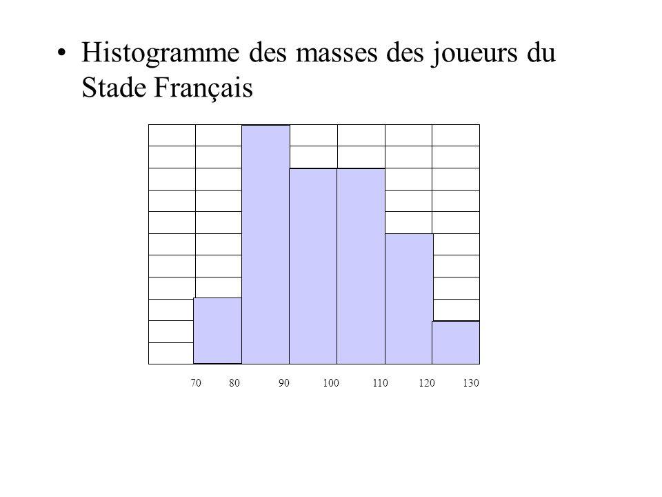 Histogramme des masses des joueurs du Stade Toulousain 70 80 90 100 110 120 130