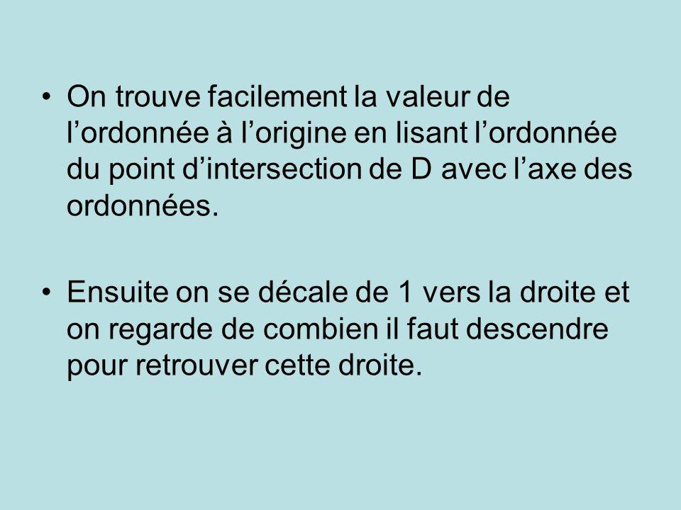 On trouve facilement la valeur de lordonnée à lorigine en lisant lordonnée du point dintersection de D avec laxe des ordonnées.