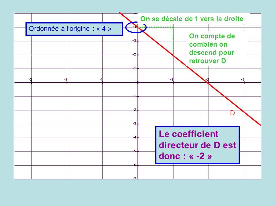 D Ordonnée à lorigine : « 4 » On se décale de 1 vers la droite On compte de combien on descend pour retrouver D Le coefficient directeur de D est donc : « -2 »