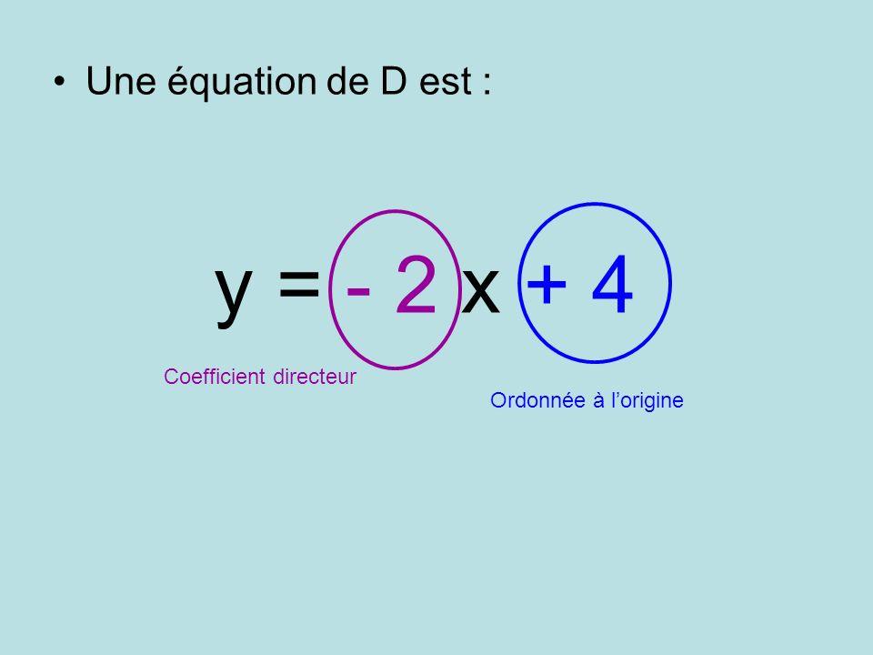 Une équation de D est : y = - 2 x + 4 Coefficient directeur Ordonnée à lorigine