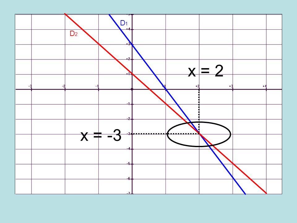 D1D1 D2D2 x = 2 x = -3