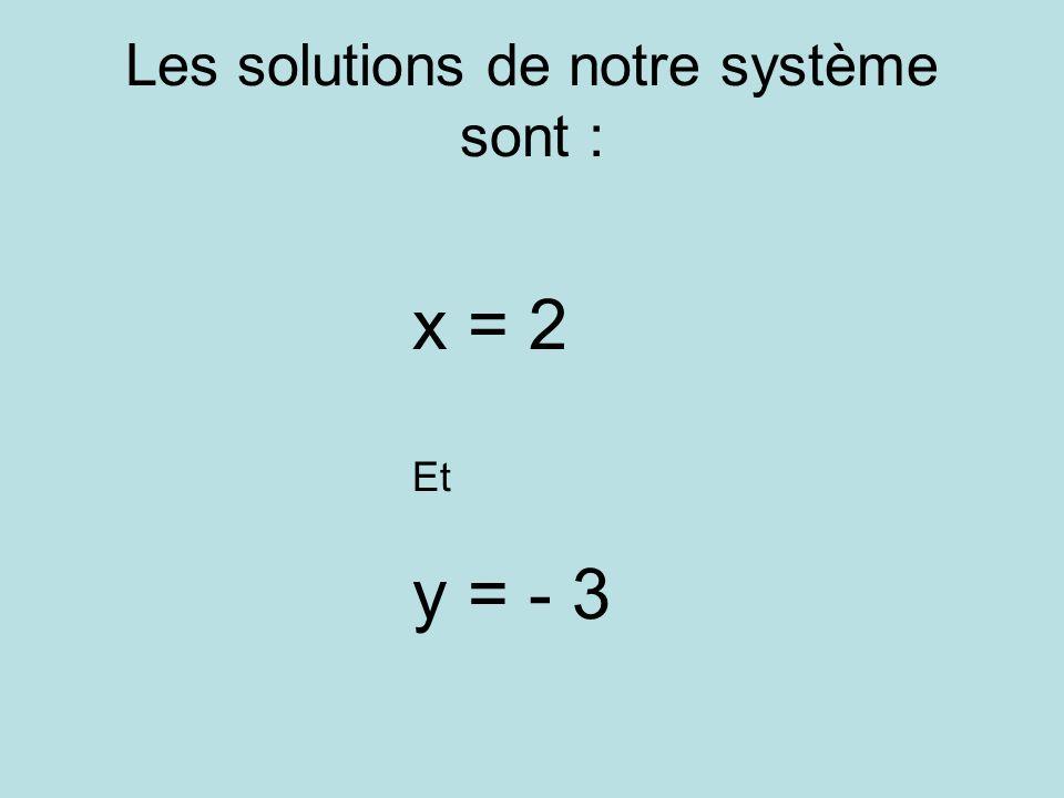 Les solutions de notre système sont : x = 2 Et y = - 3