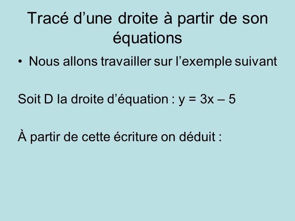 Tracé dune droite à partir de son équations Nous allons travailler sur lexemple suivant Soit D la droite déquation : y = 3x – 5 À partir de cette écriture on déduit :