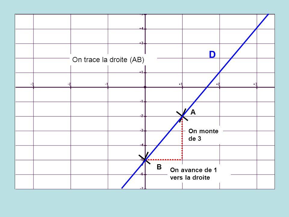 B A On avance de 1 vers la droite On monte de 3 On trace la droite (AB) D