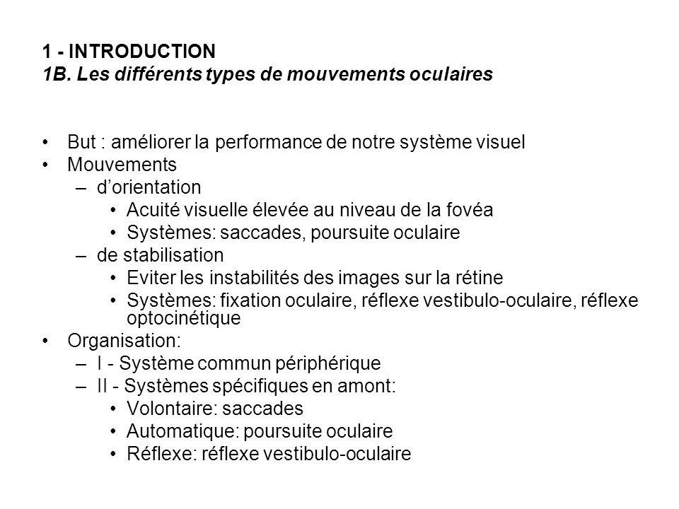 1 - INTRODUCTION 1B. Les différents types de mouvements oculaires But : améliorer la performance de notre système visuel Mouvements –dorientation Acui