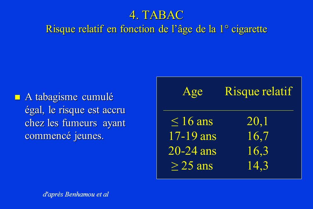 4. TABAC Risque relatif en fonction de lâge de la 1° cigarette Age 16 ans 17-19 ans 20-24 ans 25 ans Risque relatif 20,1 16,7 16,3 14,3 A tabagisme cu