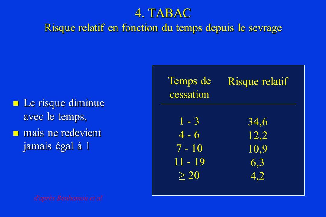4. TABAC Risque relatif en fonction du temps depuis le sevrage Le risque diminue avec le temps, Le risque diminue avec le temps, mais ne redevient jam
