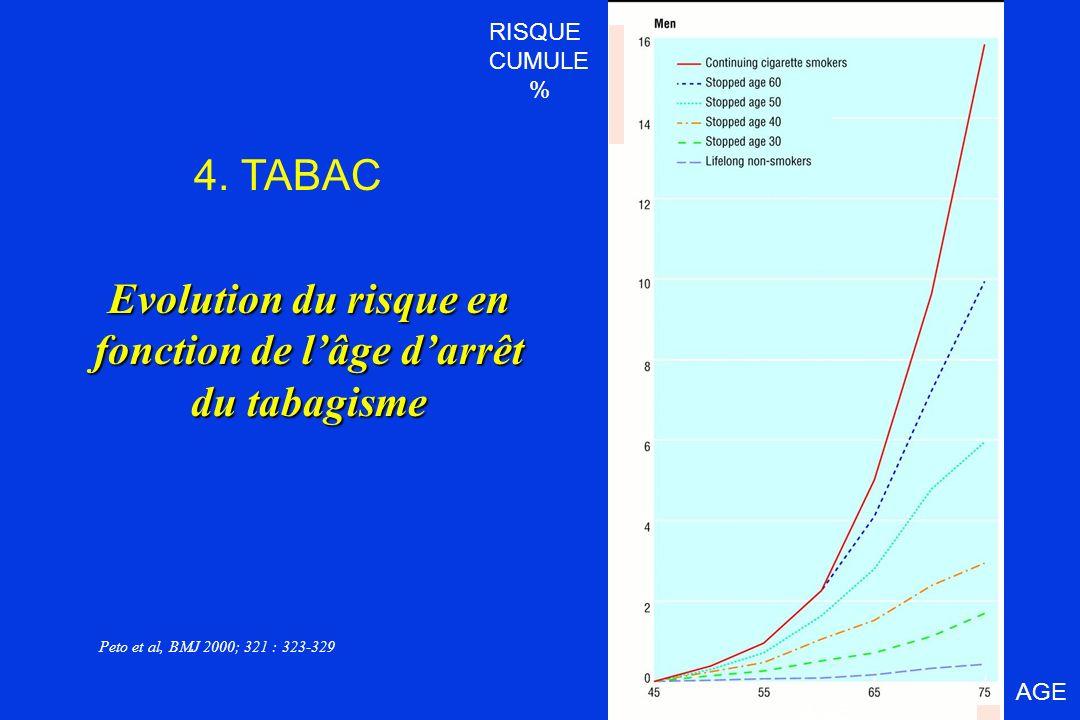 Evolution du risque en fonction de lâge darrêt du tabagisme Peto et al, BMJ 2000; 321 : 323-329 AGE RISQUE CUMULE % 4. TABAC