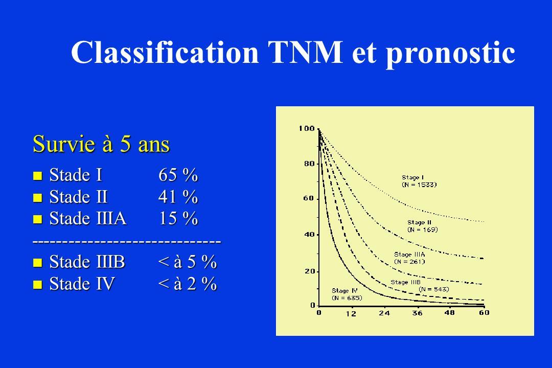 Classification TNM et pronostic Survie à 5 ans Stade I 65 % Stade I 65 % Stade II 41 % Stade II 41 % Stade IIIA 15 % Stade IIIA 15 %------------------
