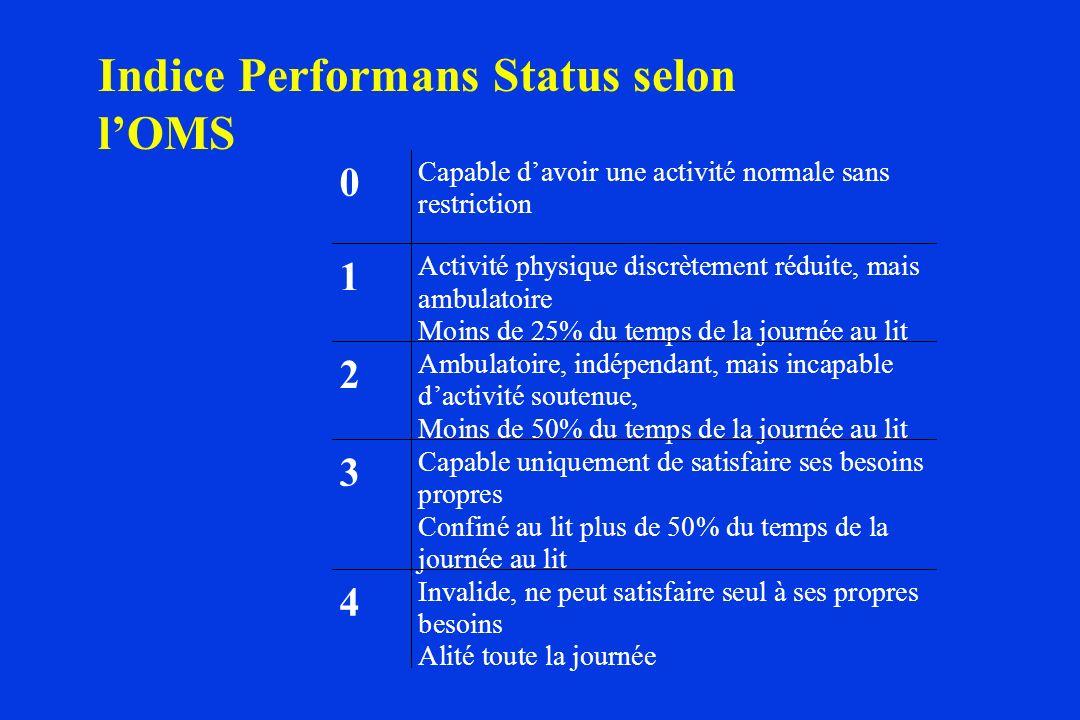 Indice Performans Status selon lOMS