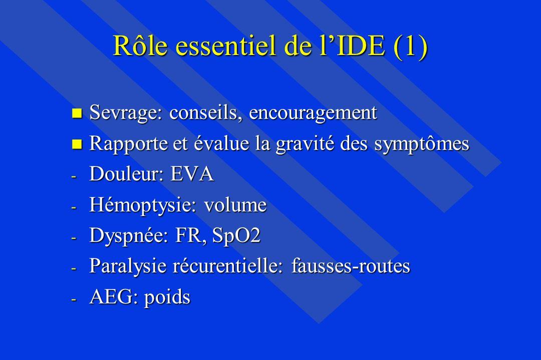 Rôle essentiel de lIDE (1) Sevrage: conseils, encouragement Sevrage: conseils, encouragement Rapporte et évalue la gravité des symptômes Rapporte et é