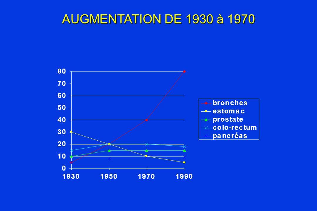 AUGMENTATION DE 1930 à 1970