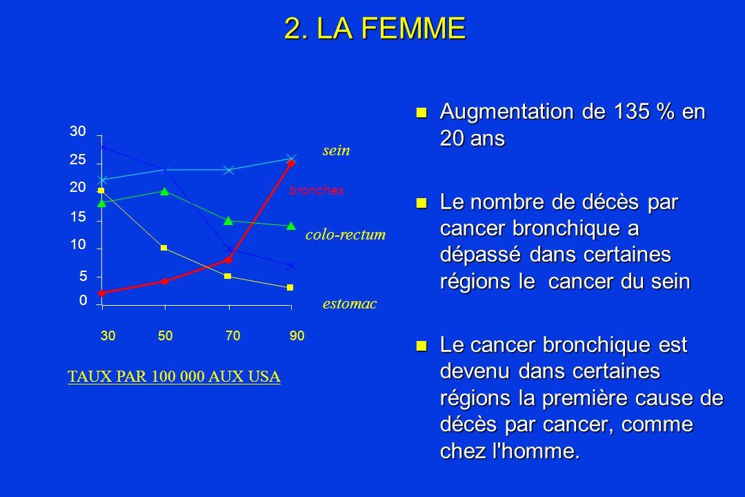 2. LA FEMME Augmentation de 135 % en 20 ans Augmentation de 135 % en 20 ans Le nombre de décès par cancer bronchique a dépassé dans certaines régions