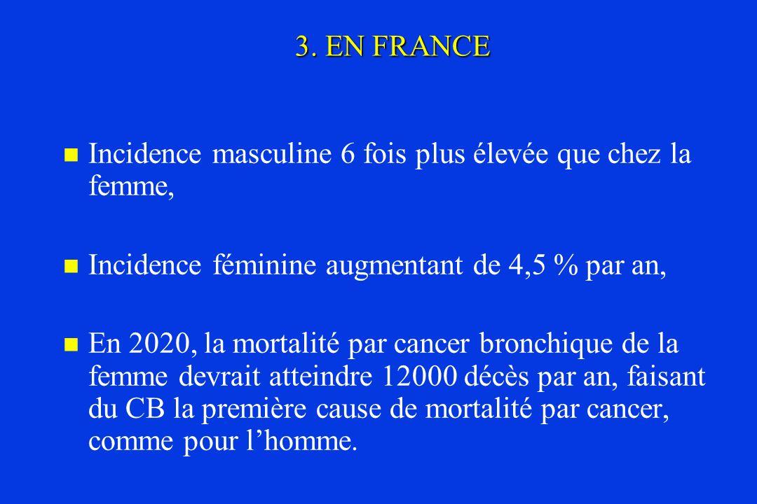 3. EN FRANCE Incidence masculine 6 fois plus élevée que chez la femme, Incidence féminine augmentant de 4,5 % par an, En 2020, la mortalité par cancer