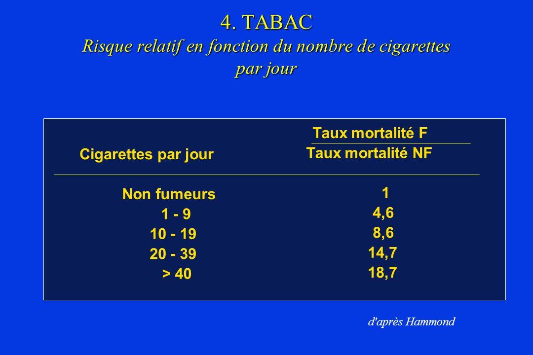 4. TABAC Risque relatif en fonction du nombre de cigarettes par jour Cigarettes par jour Non fumeurs 1 - 9 10 - 19 20 - 39 > 40 Taux mortalité F Taux
