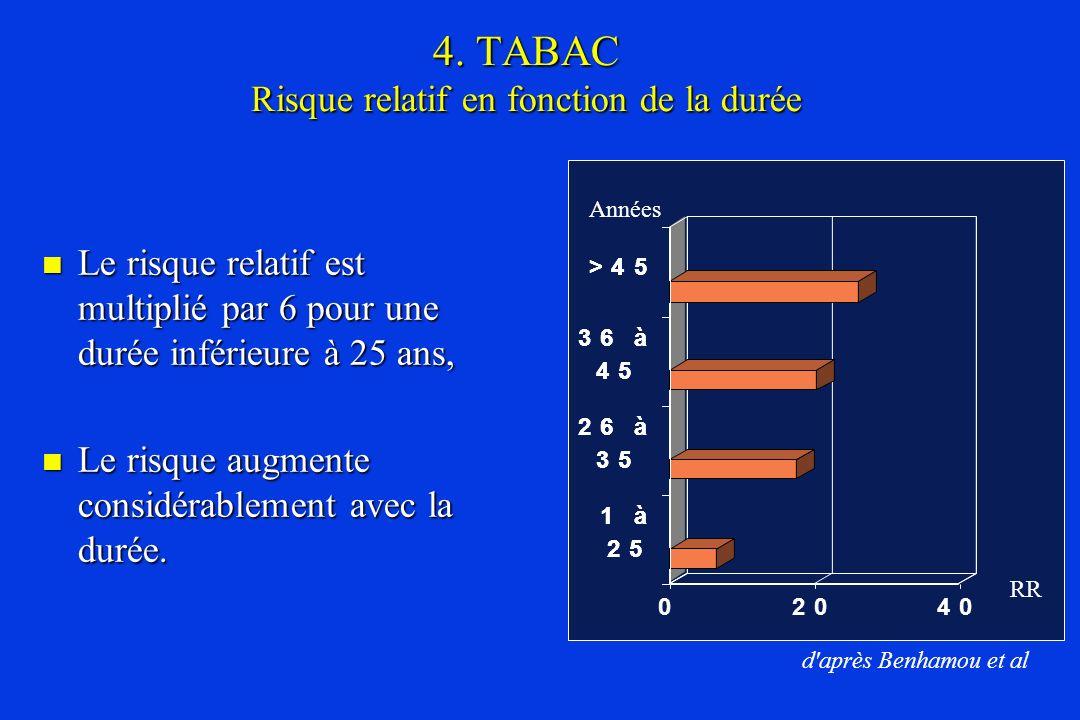 4. TABAC Risque relatif en fonction de la durée Le risque relatif est multiplié par 6 pour une durée inférieure à 25 ans, Le risque relatif est multip