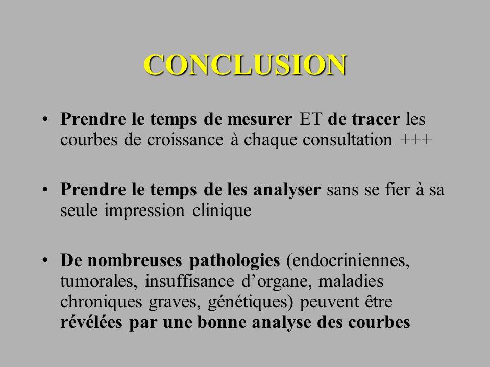 CONCLUSION Prendre le temps de mesurer ET de tracer les courbes de croissance à chaque consultation +++ Prendre le temps de les analyser sans se fier