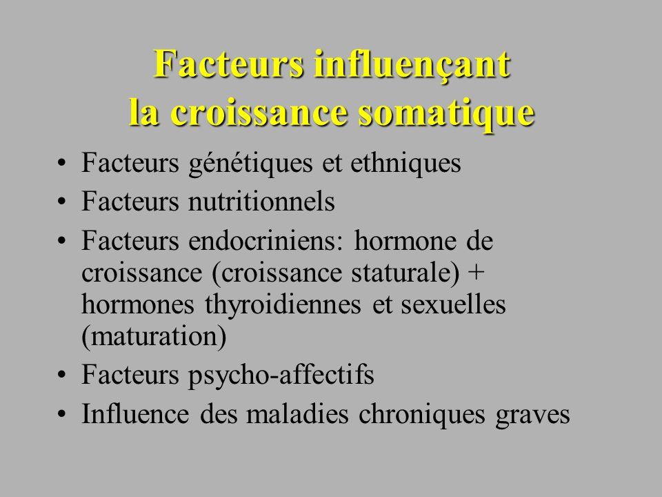 Facteurs influençant la croissance somatique Facteurs génétiques et ethniques Facteurs nutritionnels Facteurs endocriniens: hormone de croissance (cro