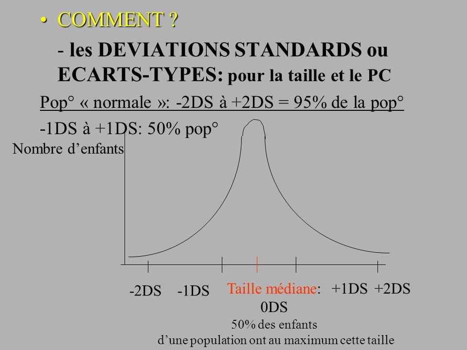 COMMENT ?COMMENT ? - les DEVIATIONS STANDARDS ou ECARTS-TYPES: pour la taille et le PC Pop° « normale »: -2DS à +2DS = 95% de la pop° -1DS à +1DS: 50%