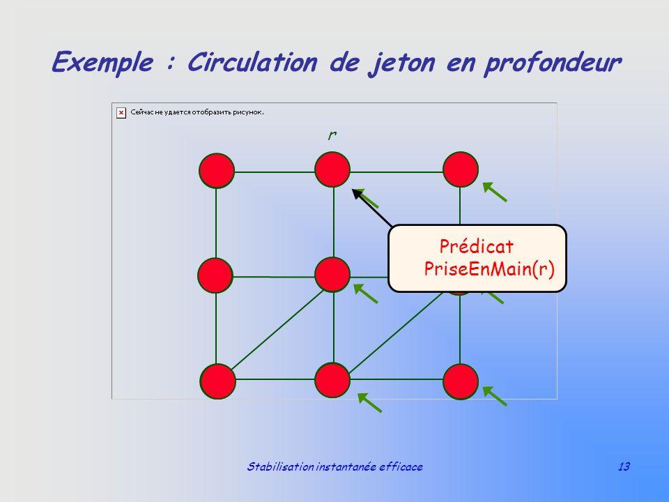 Stabilisation instantanée efficace13 Exemple : Circulation de jeton en profondeur r Prédicat PriseEnMain(r)