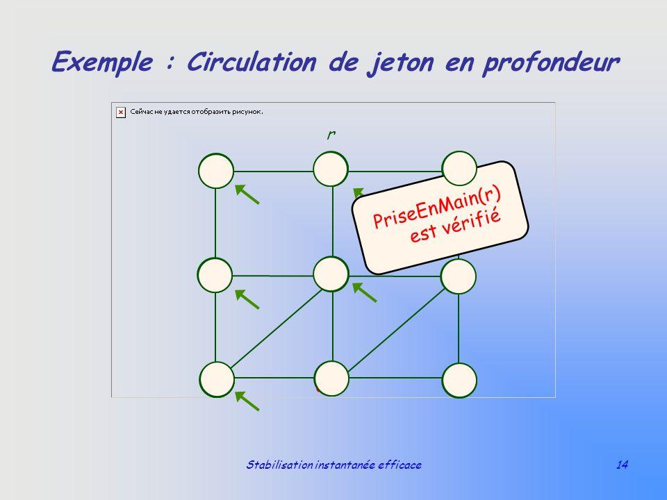 Stabilisation instantanée efficace14 Exemple : Circulation de jeton en profondeur r PriseEnMain(r) est vérifié