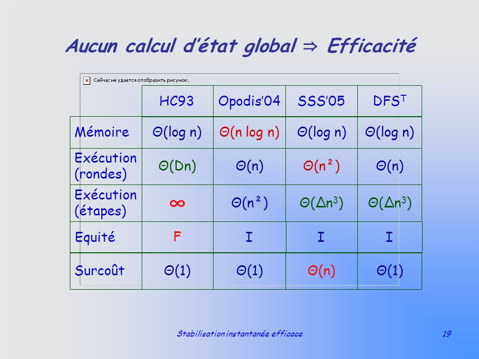 Stabilisation instantanée efficace19 Aucun calcul détat global Efficacité Θ(1)Θ(n)Θ(1) Surcoût Θ(n 3 ) Θ(n²) Exécution (étapes) Θ(n)Θ(n²)Θ(n)Θ(Dn) Exé